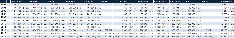 Ilość pasażerów odprawionych na polskich lotniskach w latach 2004-2014 (grafika - Wojtek80 z Forum Polskich Wieżowców)
