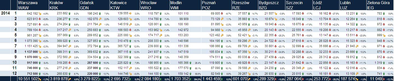 Ilość pasażerów odprawionych na polskich lotniskach w 2014 roku (grafika - Wojtek80 z Forum Polskich Wieżowców)
